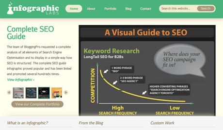 Infographiclabs, Custom Infographic Design